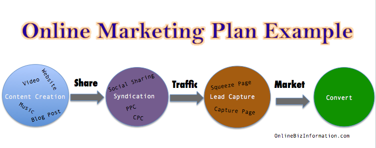 how to marketing plan digital marketing content management