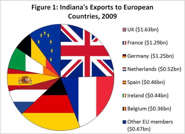 exports 4